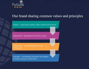 Futura Sixth Values